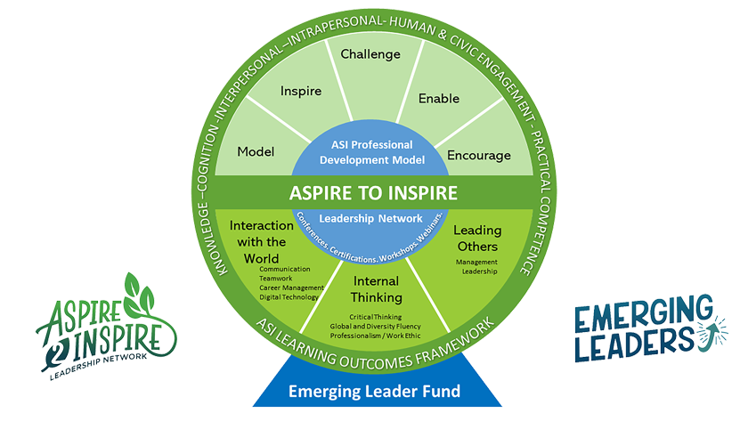 Aspire to Inspire Talent Wheel